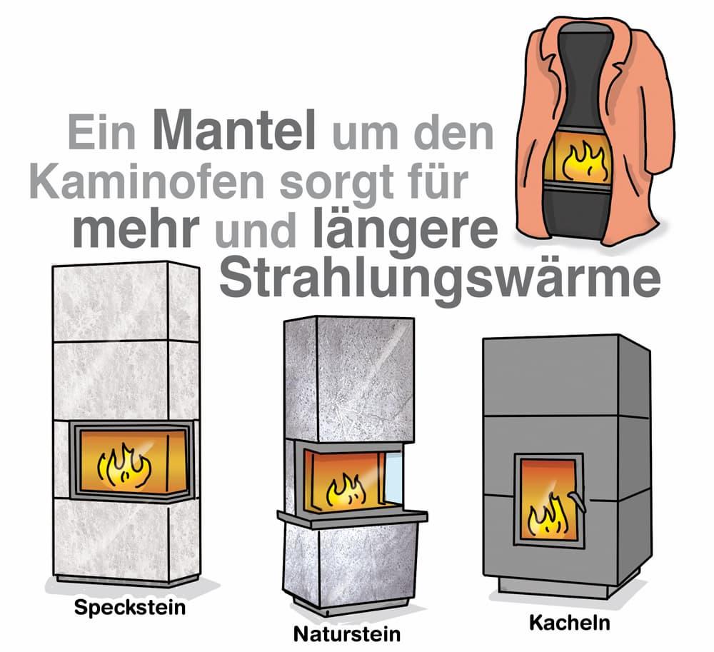 Kaminofen ummanteln sorgt für längerer Strahlungswärme