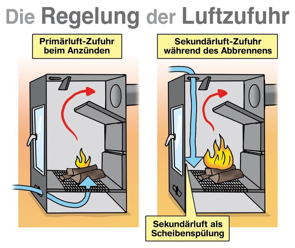 Kaminofen: Die Regelung der Luftzufuhr