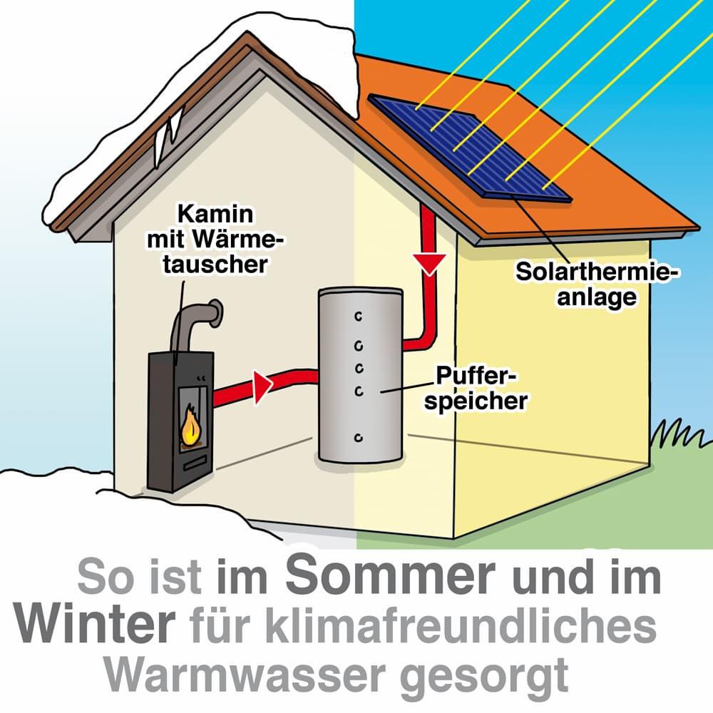 Clever kombinieren: Kaminofen mit Solarthermie
