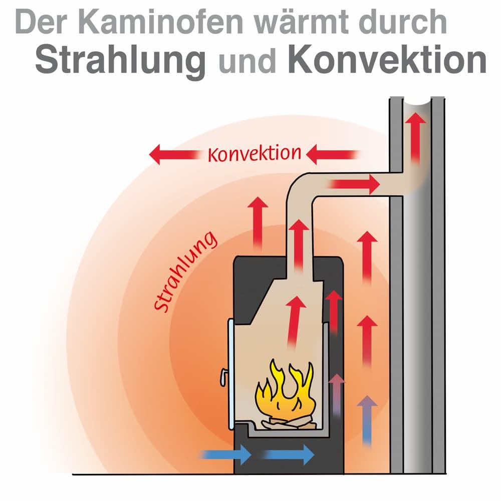 Der Kaminofen wärmt durch Strahlung und Konvektion