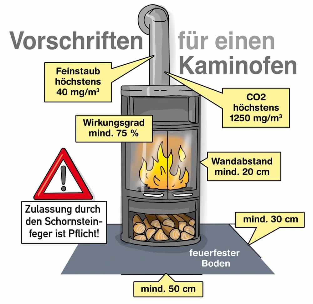 Vorschriften für einen Kaminofen