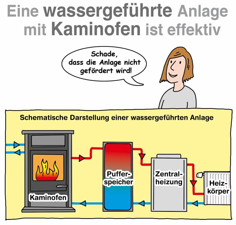 Kaminofen: Ein wassergeführte Anlage mit Kaminofen ist effektiv