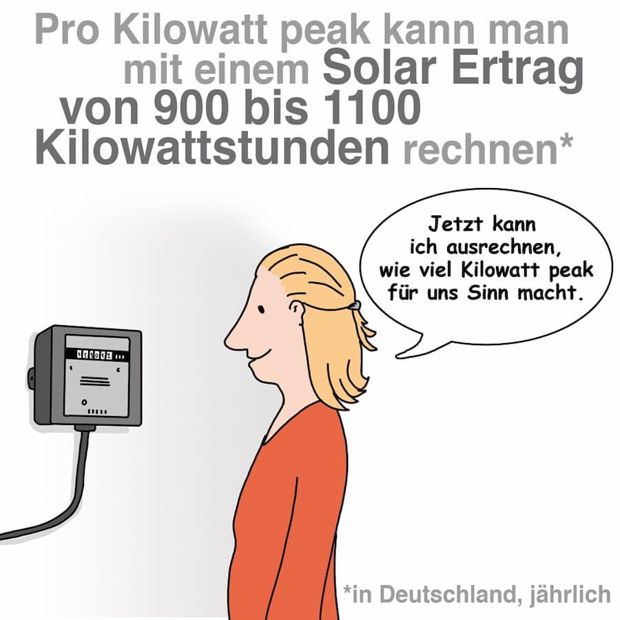 Pro Kilowattpeak können Sie mit einem Solarertrag von ca. 1000 Kilowattstunden rechnen