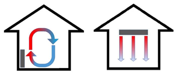 Vergleich: Konventioneller Heizkoerper und Decken-Infrarotheizung, © Heinz Kerp