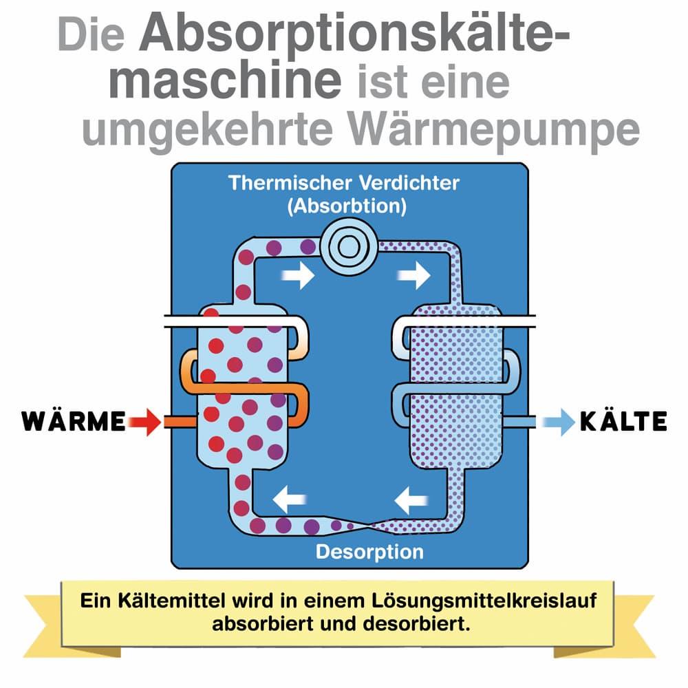 Erklärt:  Die Absorbtionskältemaschine