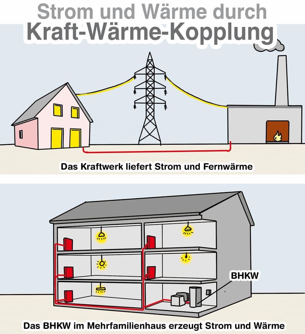 Strom und Wärme durch Kraft-Wärme-Koppelung