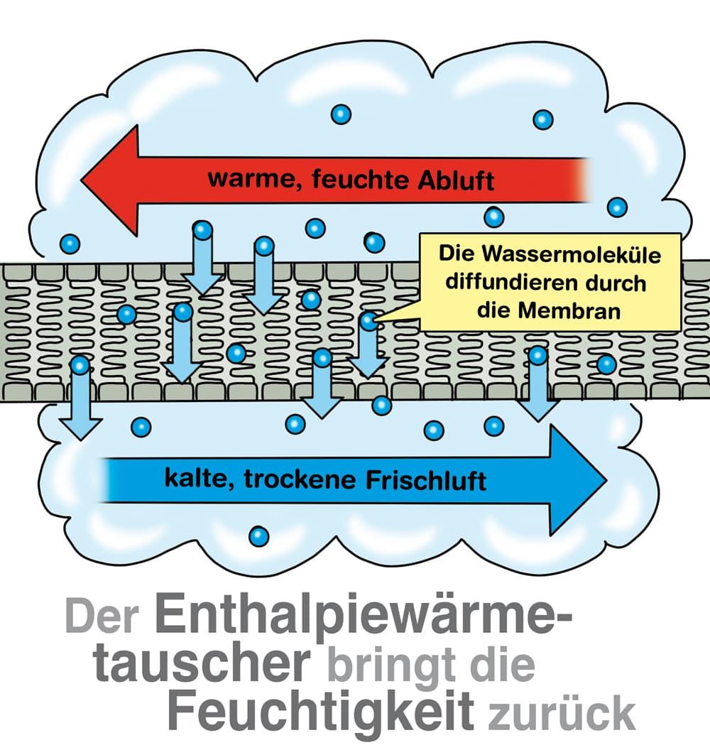 Wärmerückgewinnung mit Enthalpiewärmetauscher