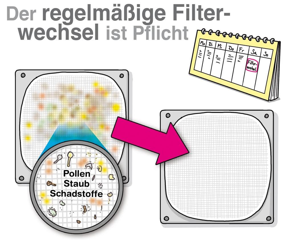 Lüftungsanlage: Der regelmäßige Filterwechsel ist Pflicht