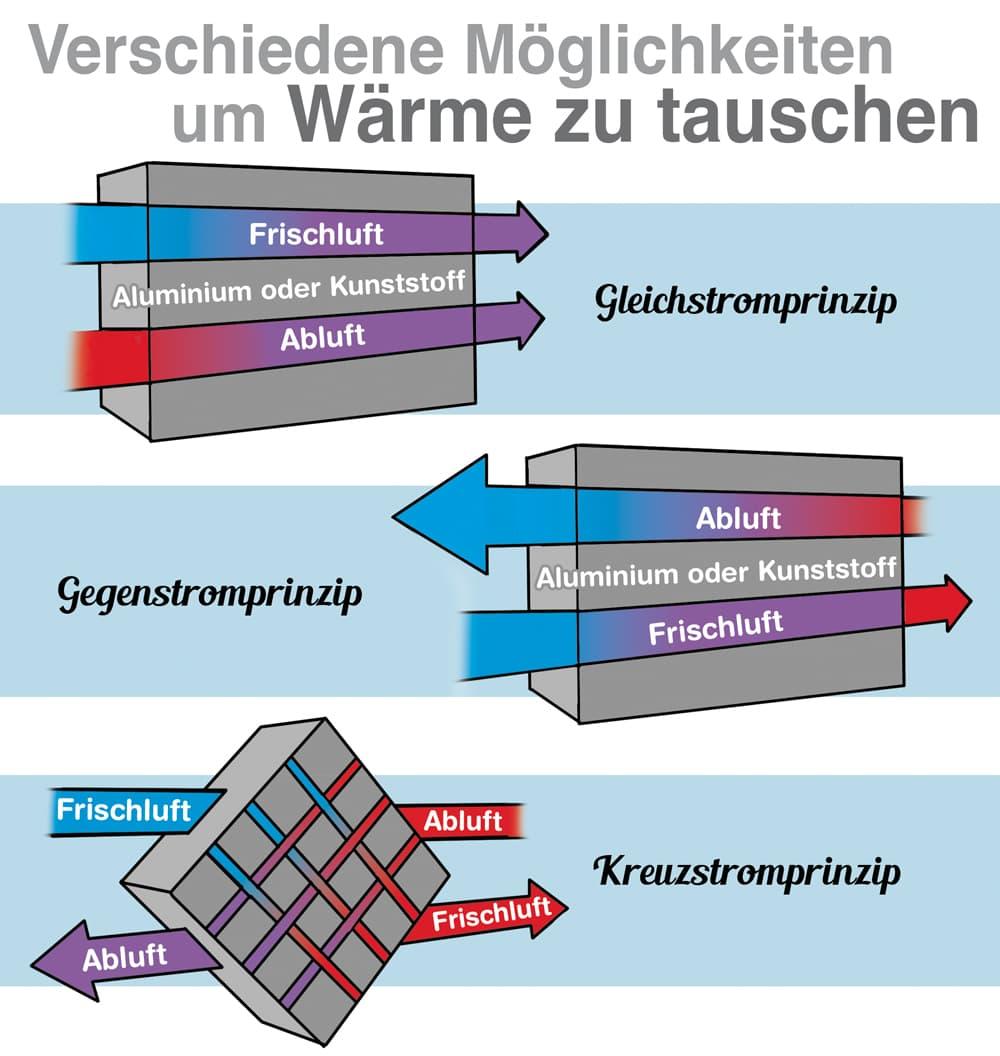 Wärmerückgewinnung: Es gibt verschiedene Möglichkeiten um Wärme zu tauschen