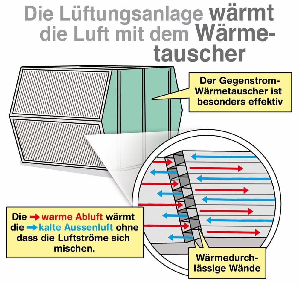 Die Lüftungsanlage wärmt die Luft mit einem Wärmetauscher