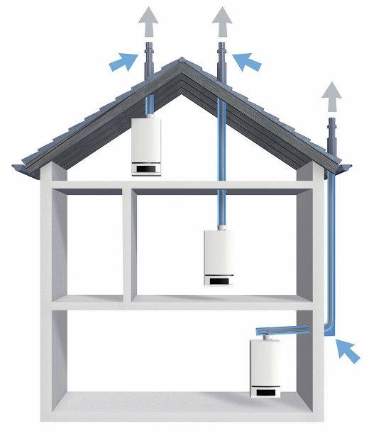Luft Abgas Systeme ohne bestehenden Schornstein ©  Buderus