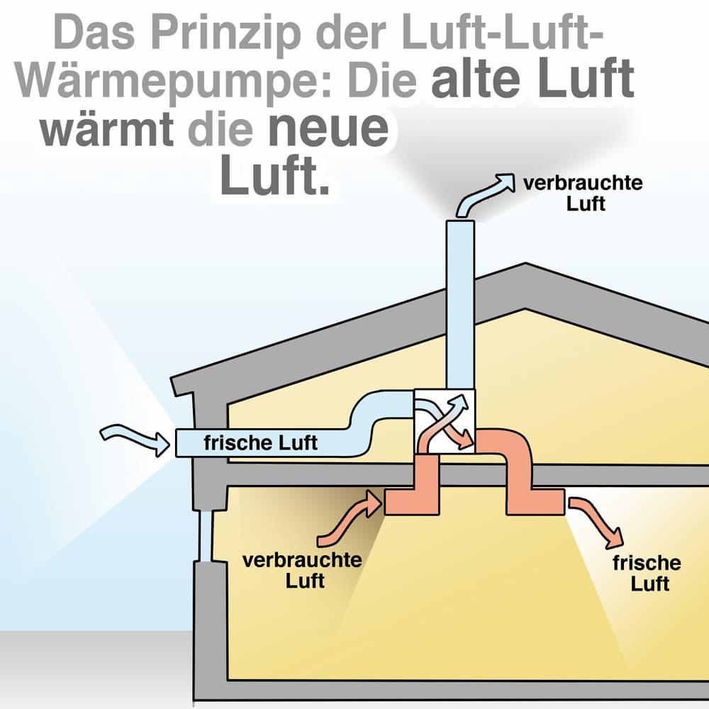 Das Prinzip der Luft-Luft-Wärmepumpe