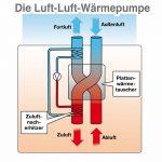 Luft-Luft Wärmepumpe