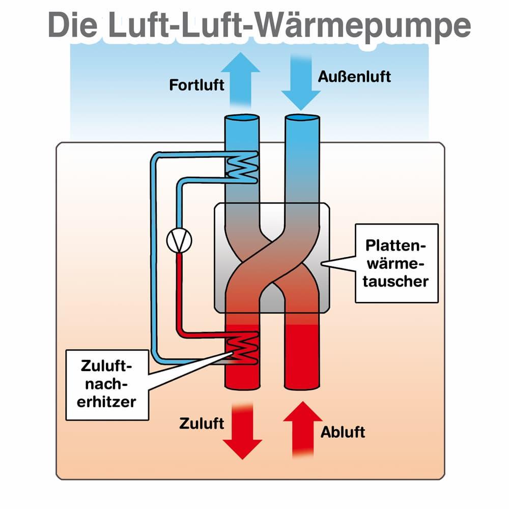 Luft-Luft-Wärmepumpe: Schematische Darstellung