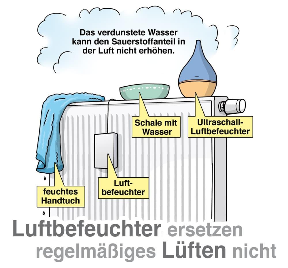 Luftbefeuchter ersetzen regelmäßiges Lüften nicht