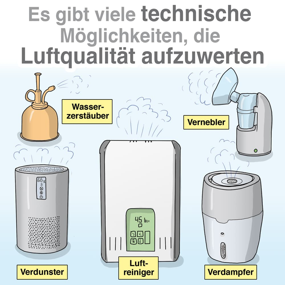Es gibt viele technische Möglichkeiten die Luftqualität aufzuwerten