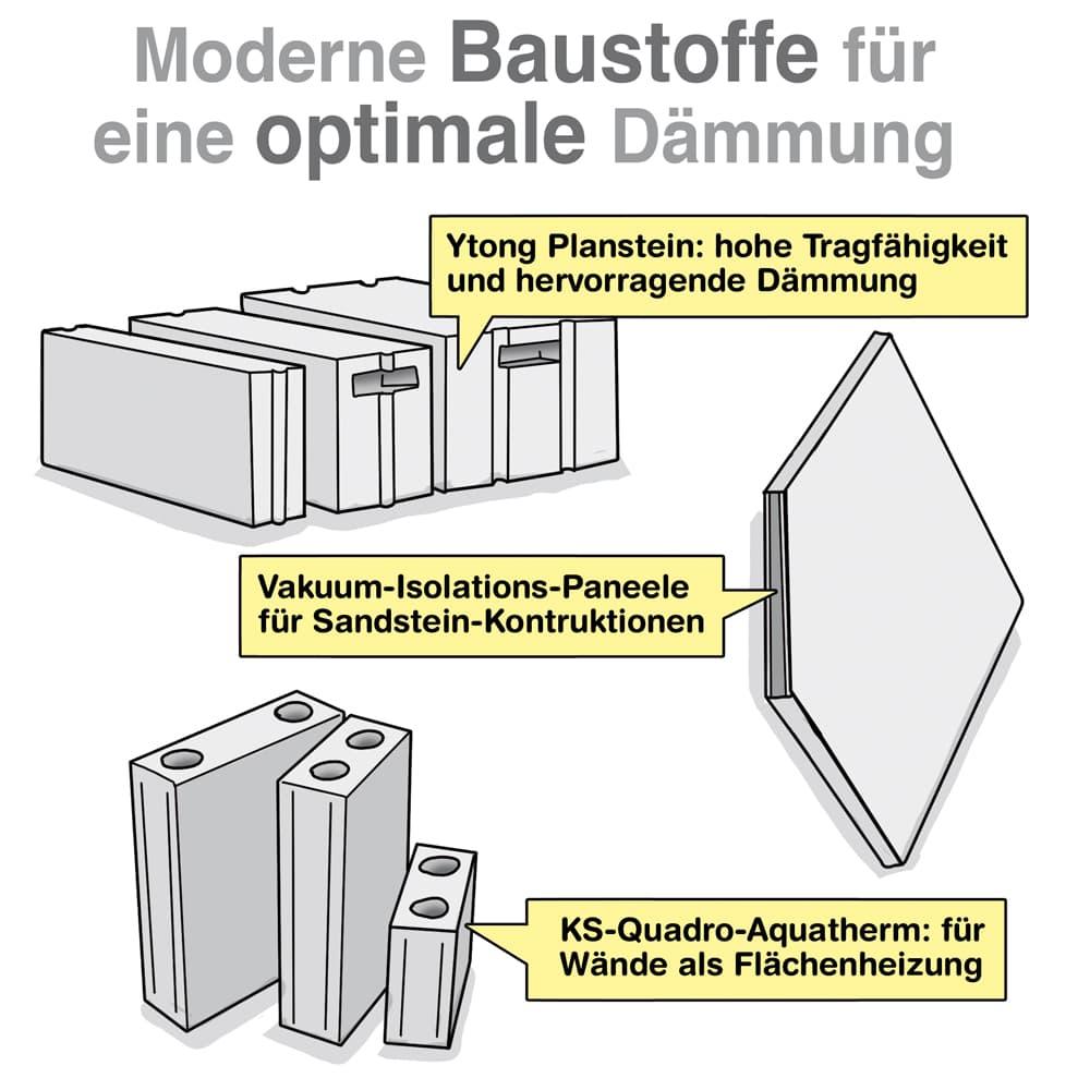 Moderne Baustoffe für eine optimale Dämmung