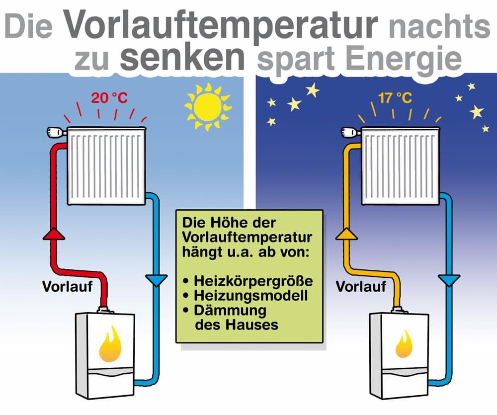 Die Vorlauftemperatur zu senken spart Energie