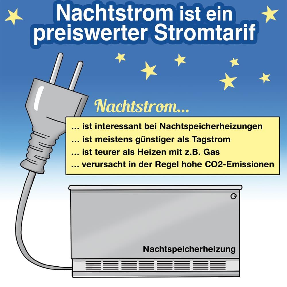 Nachtstrom ist ein preiswerter Stromtarif