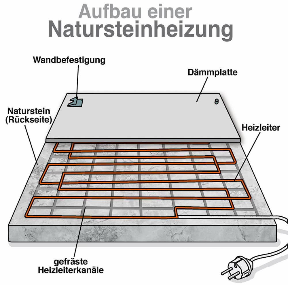 Aufbau einer Natursteinheizung