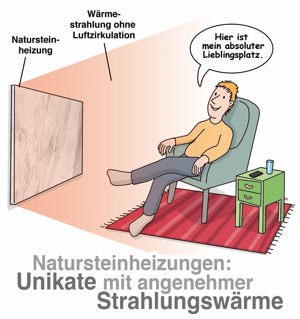 Natursteinheizung liefern angenehme Strahlungswärme