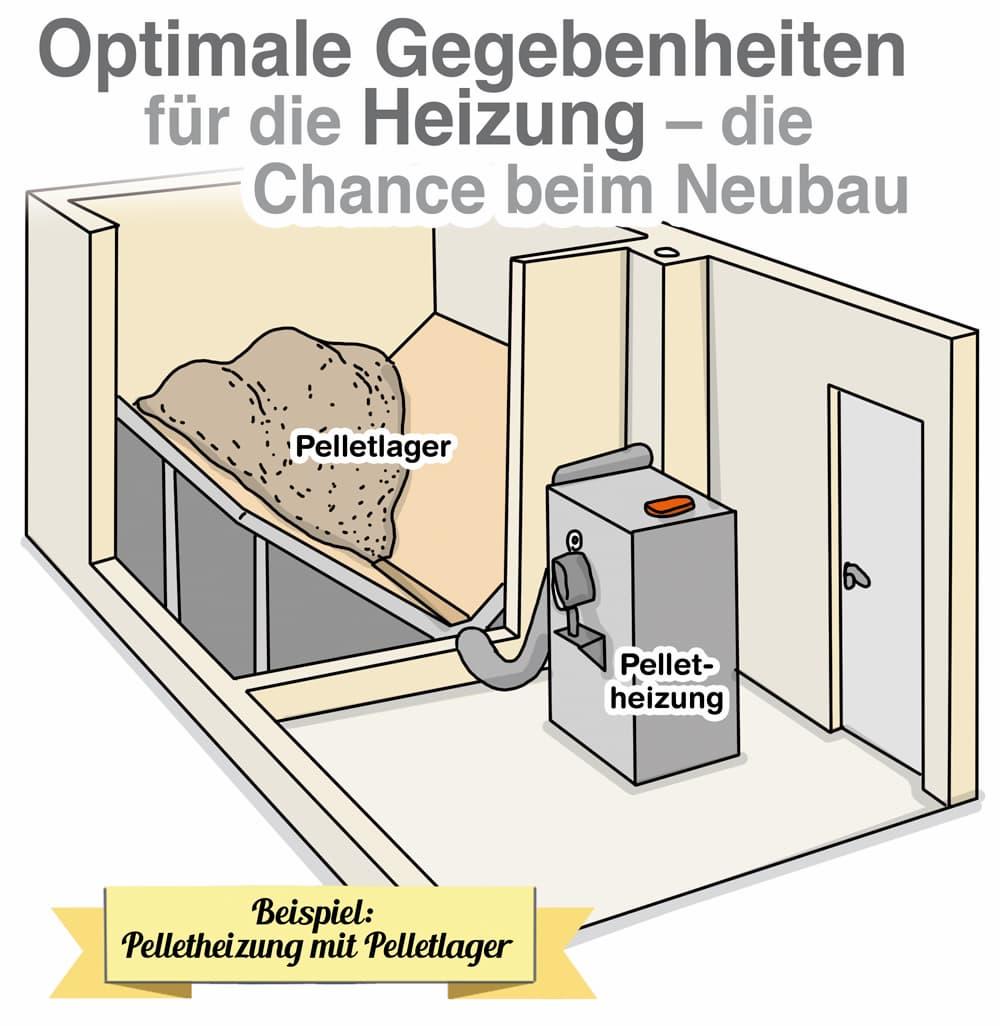 Beim Neubau kann die Heizung frei geplant werden, zum Beispiel eine Pelletheizung mit Pelletlager