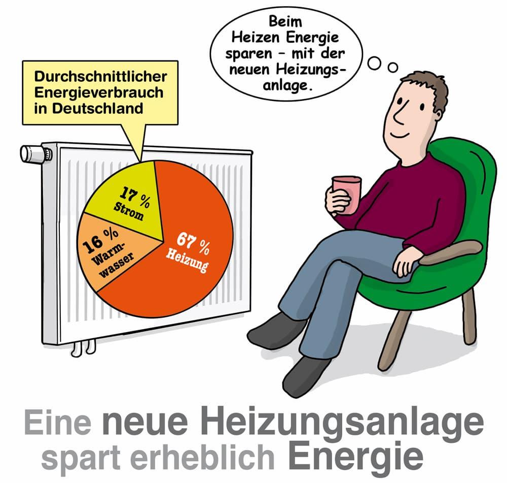 Eine neue Heizungsanlage spart erheblich Energie
