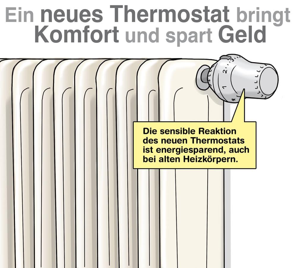 Ein modernes Thermostat lohnt insbesondere auch bei älteren Heizkörpern