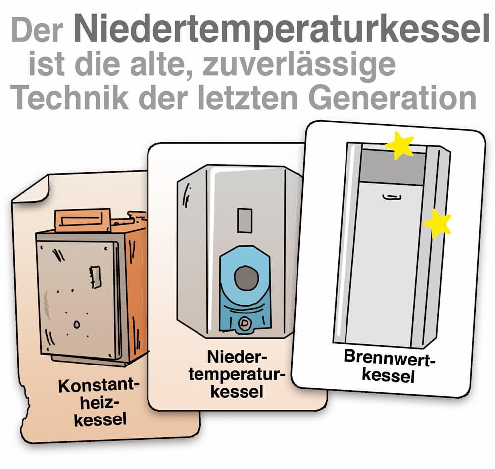 Niedertemperaturkessel sind heute nicht mehr Stand der Technik