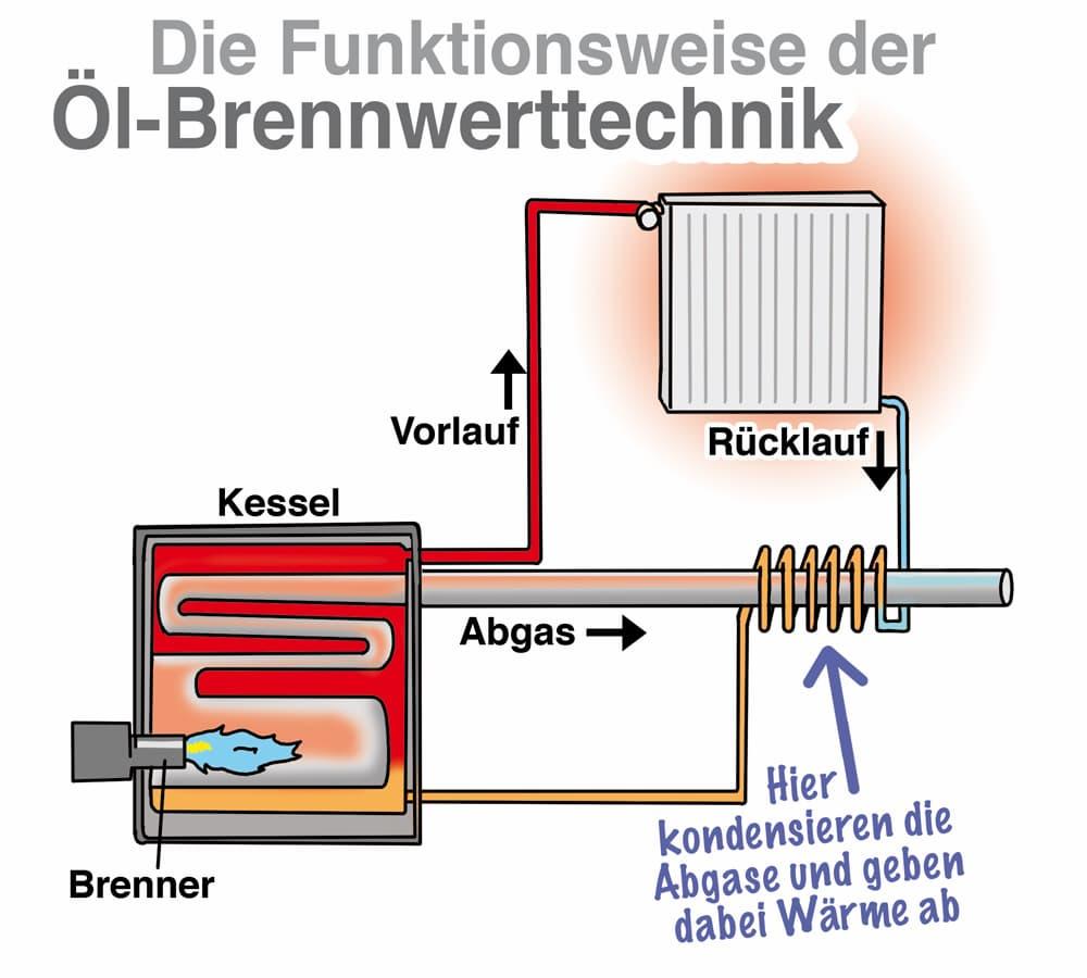 Die Funktionsweise der Öl-Brennwerttechnik