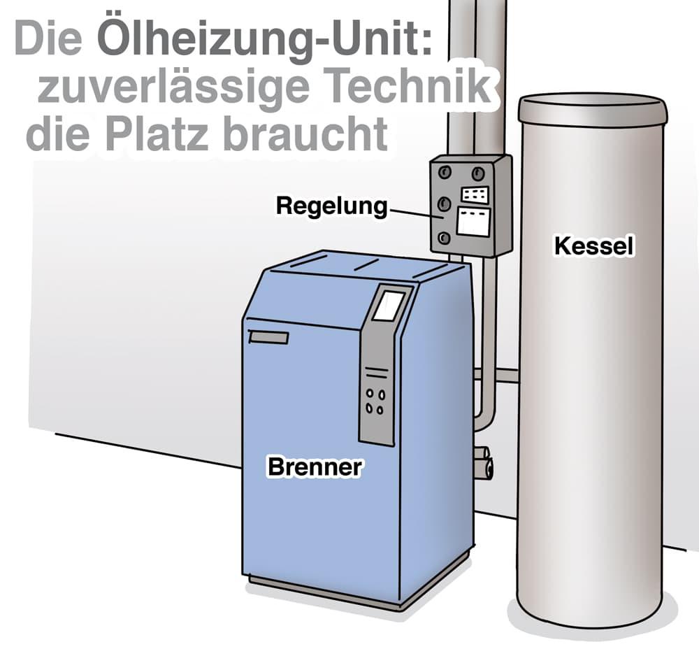 Ölheizung Unit: Aufbau und Bestandteile