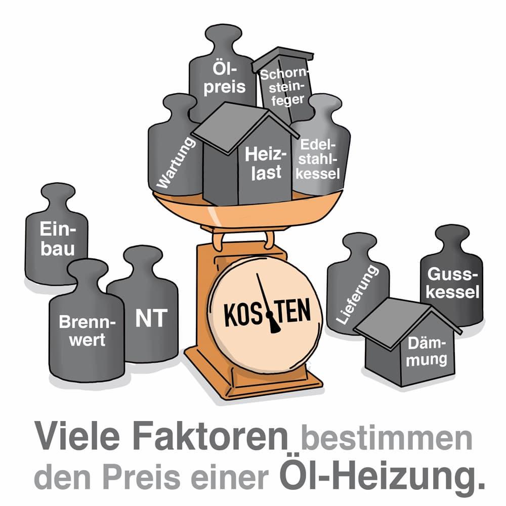 Viele Faktoren bestimmen den Preis einer Ölheizung