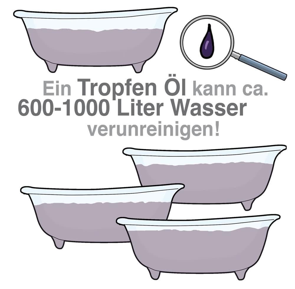 Ein Tropfen Öl kann ca. 600 - 1000 Liter Wasser verunreinigen