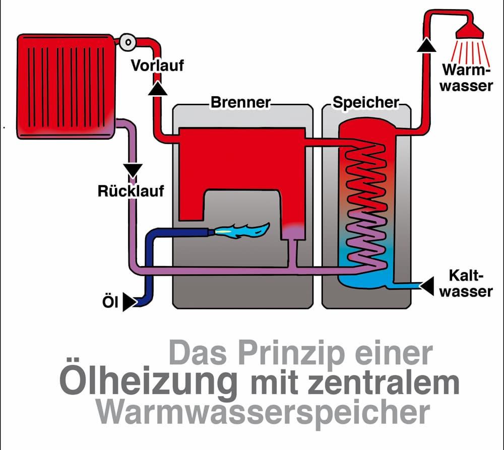 Ölheizung mit zentralem Warmwasserspeicher