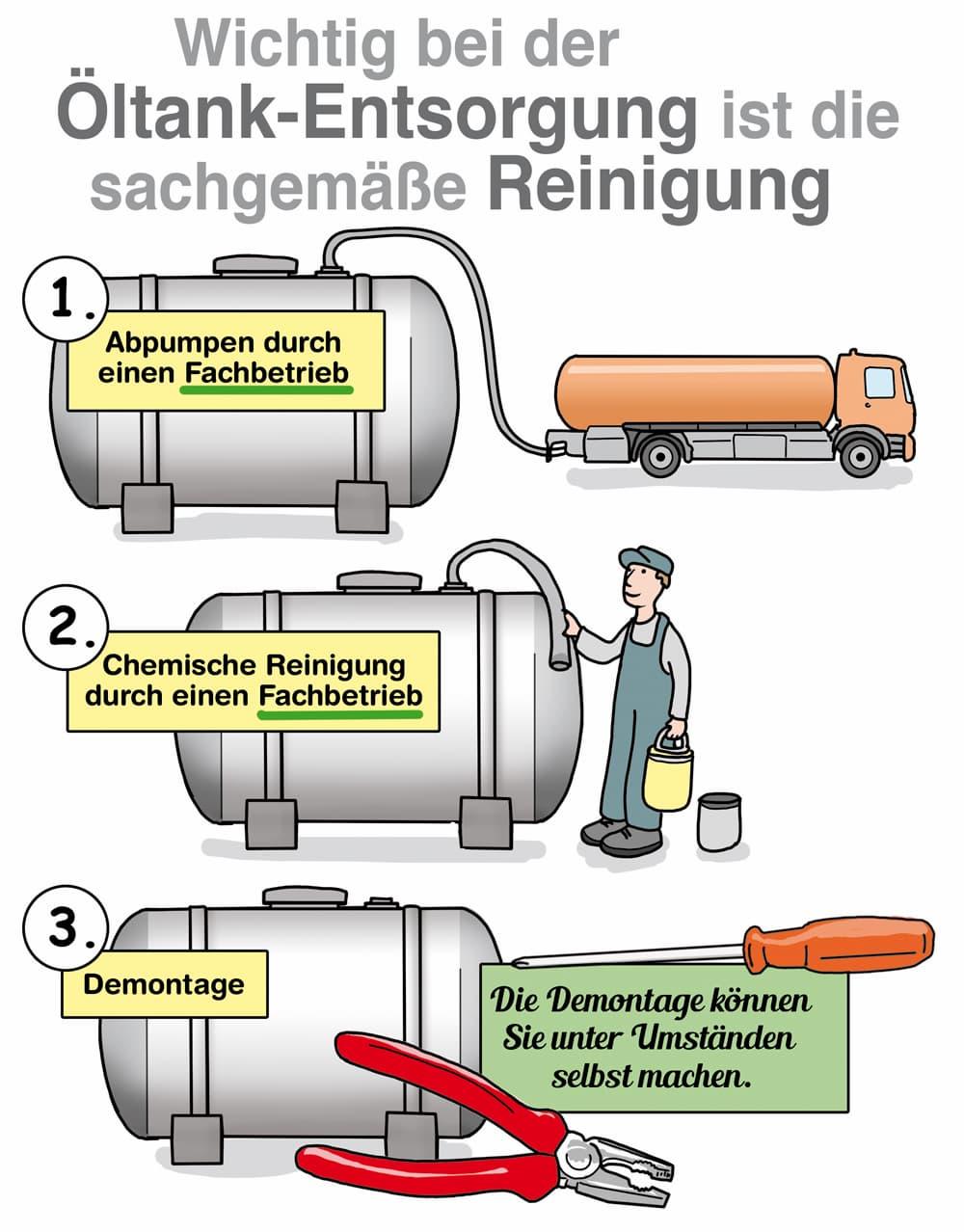 Wichtig bei der Öltankentsorgung ist die sachgemäße Reinigung
