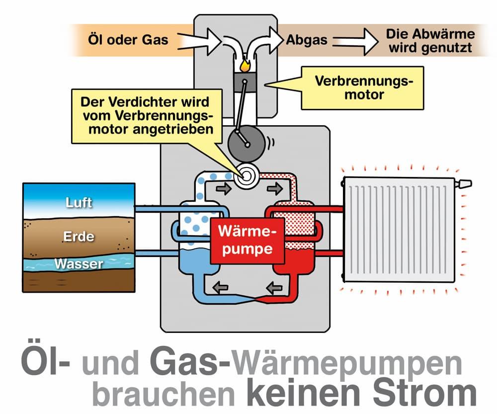 Öl- und Gas-Wärmepumpe brauchen keinen Strom