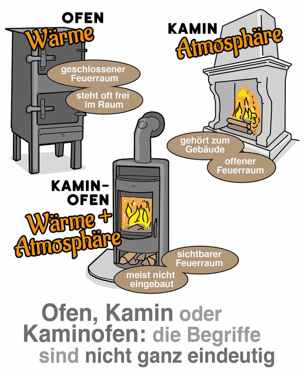 Ofen, Kamin und Kaminofen: Abgrenzung mitunter schwierig
