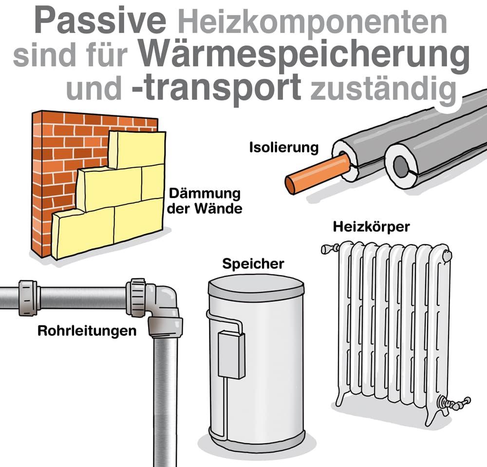 Passive Heizungskomponenten sind für den Transport und Speicherung zuständig