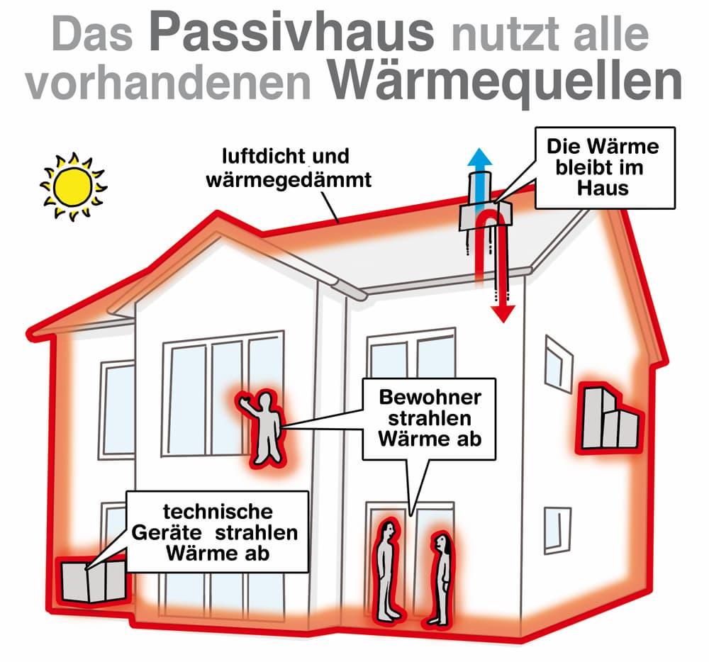 Das Passivhaus nutzt alle vorhanden Wärmequellen