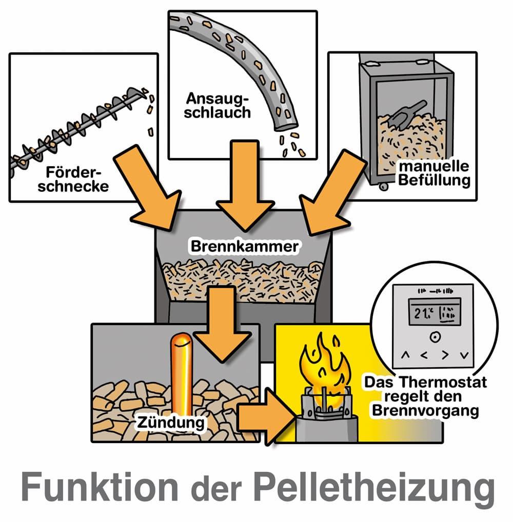 Funktionen der Pelletheizung