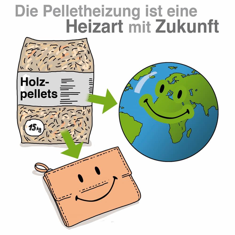 Die Pelletheizung: Günstig im Betrieb und umweltfreundlich