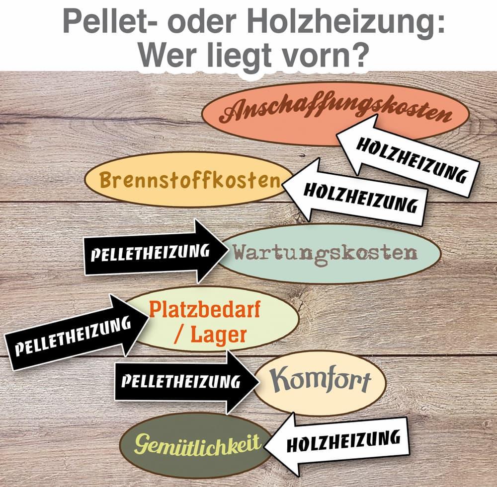 Pelletheizung oder Holzheizung: Systeme im Vergleich