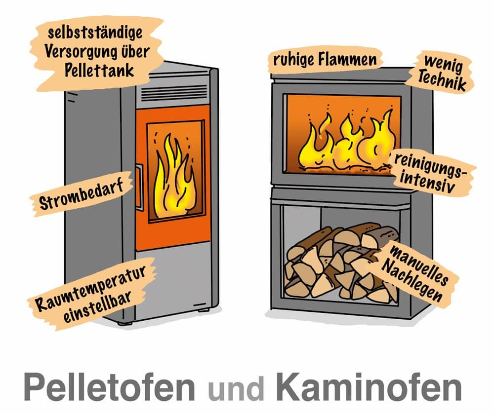 Pelletofen und Kaminofen bzw. Scheitholzofen