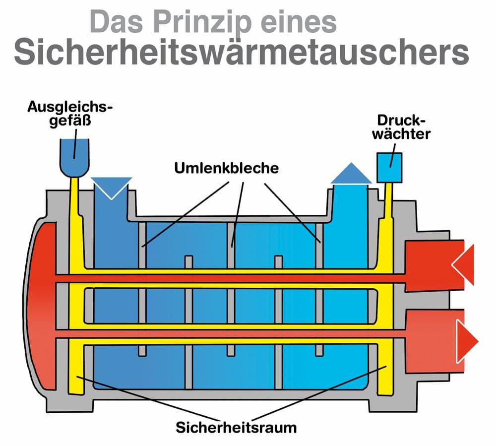 Pelletheizung: Das Prinzip eines Sicherheitswärmetauschers erklärt