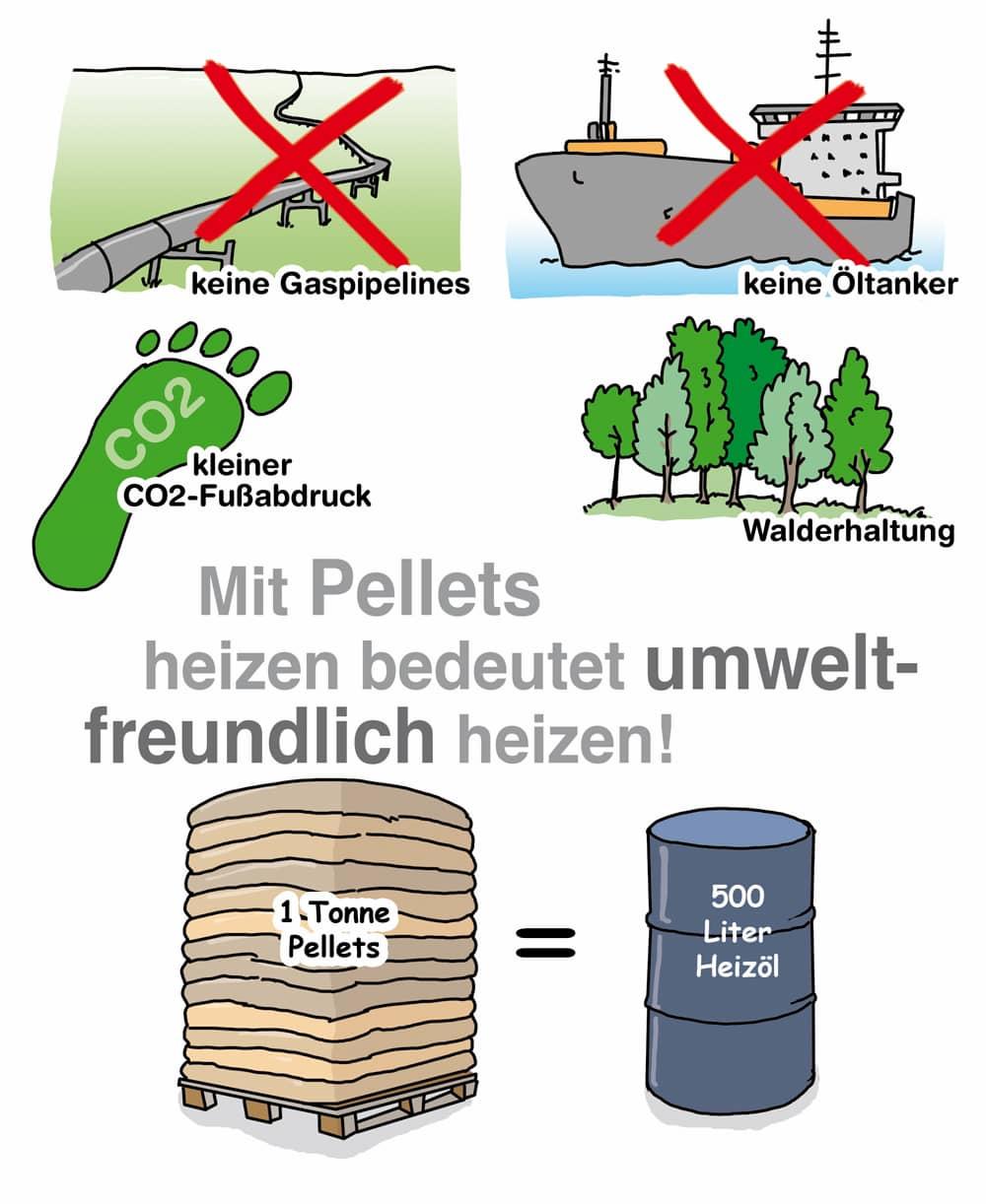 Mit Pellets heizen bedeutet umweltfreundlich heizen