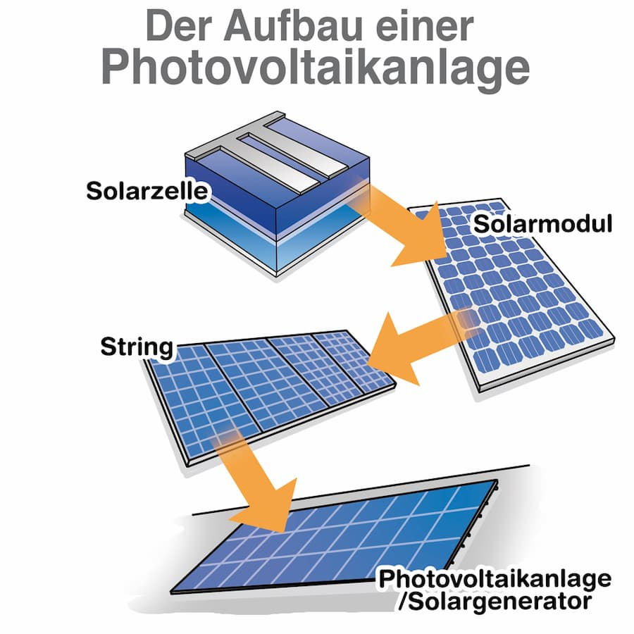 photovoltaik faq h ufige fragen zu solaranlgen wir. Black Bedroom Furniture Sets. Home Design Ideas