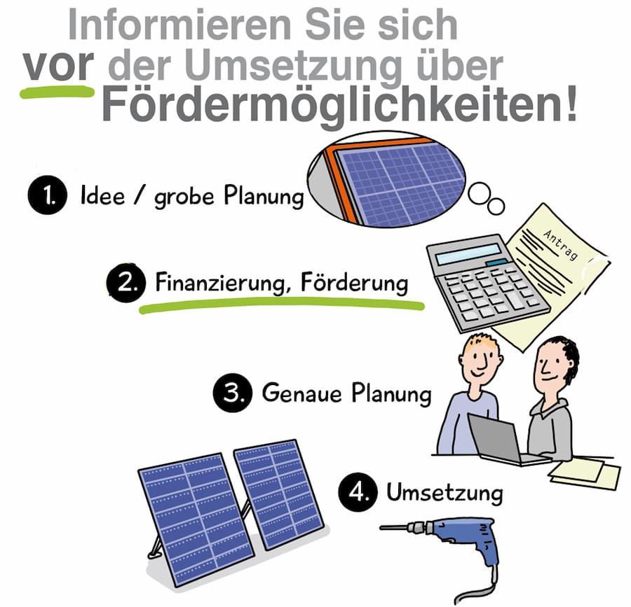 Photovoltaik: Informieren Sie sich vor dem Kauf über Fördermittel
