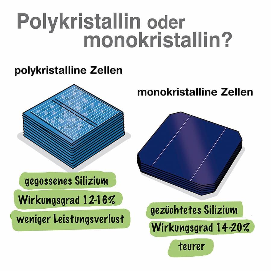 Solarzellen: Polykristalin oder monokristalin