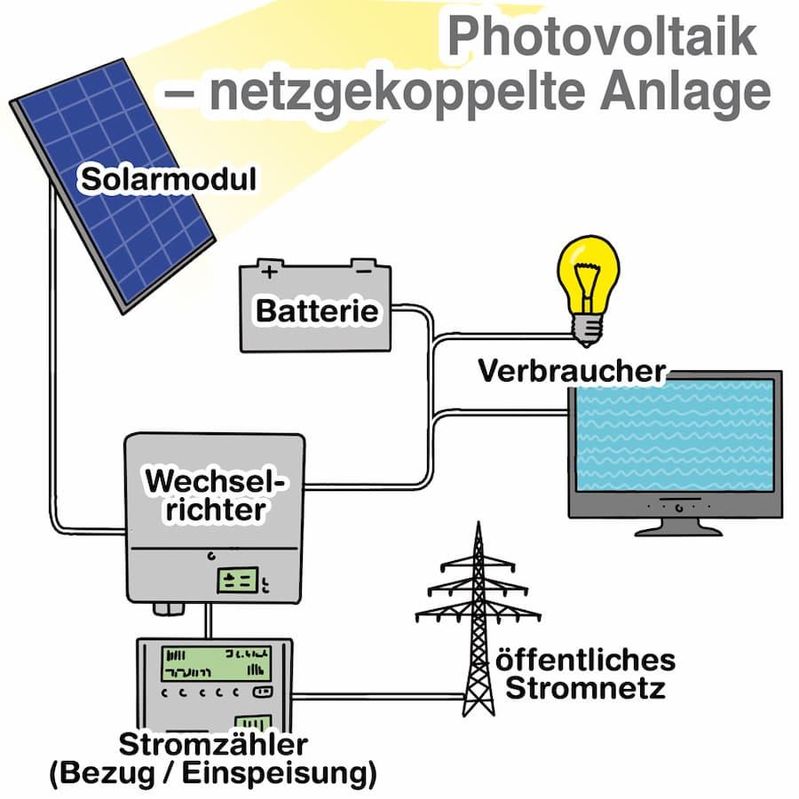 Photovoltaik: Netzgekoppelte Anlage