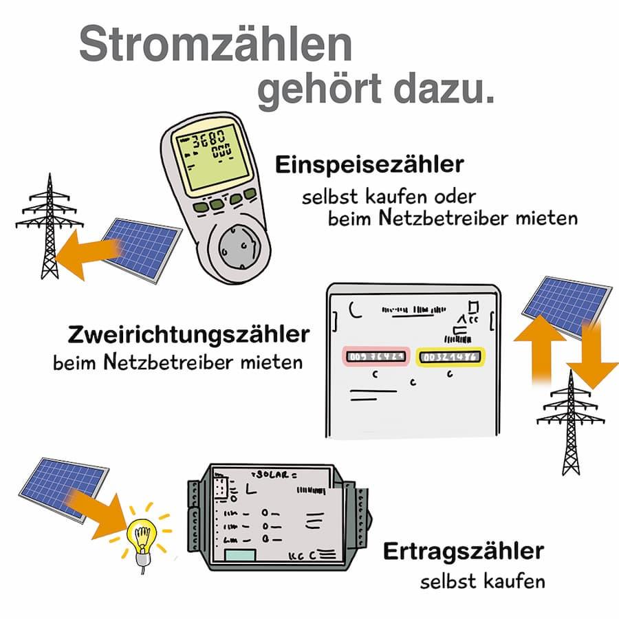 Stromzähler gehören zur Anlage dazu